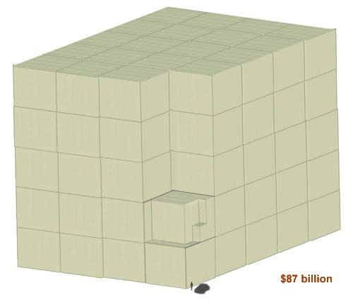 How does look 315 billion dollars in one dollar bills?