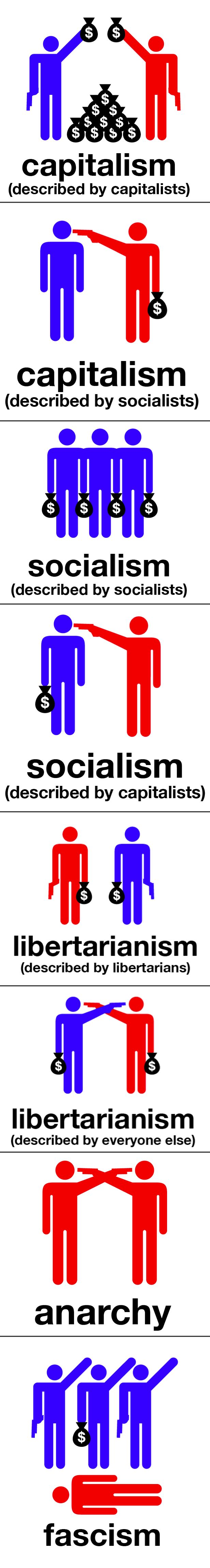 Capitalism, Socialism, Libertarianism, Anarchy and Fascism explained (8 pics)
