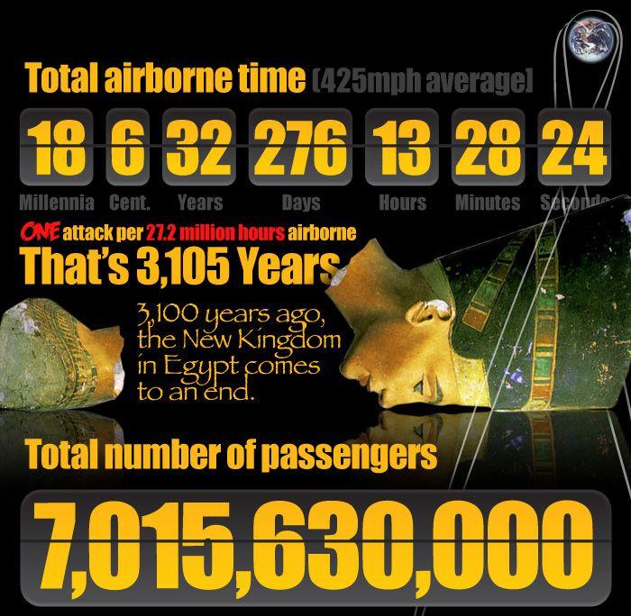 The True Odds of Airborne Terror (5 pics)