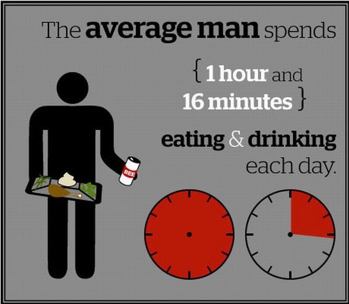 A Look How The Average Man Spends His Time 13 Pics-9896