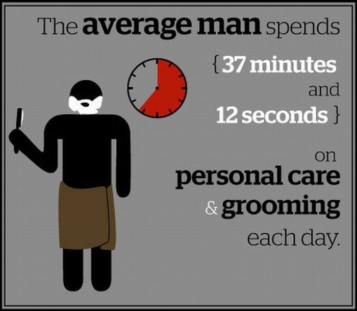 A Look How The Average Man Spends His Time 13 Pics-7629