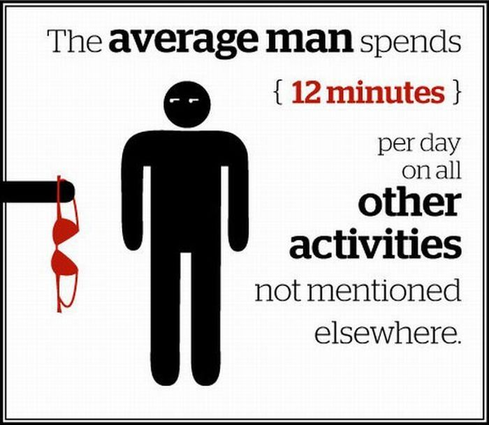 A Look How the Average Man Spends His Time (13 pics)