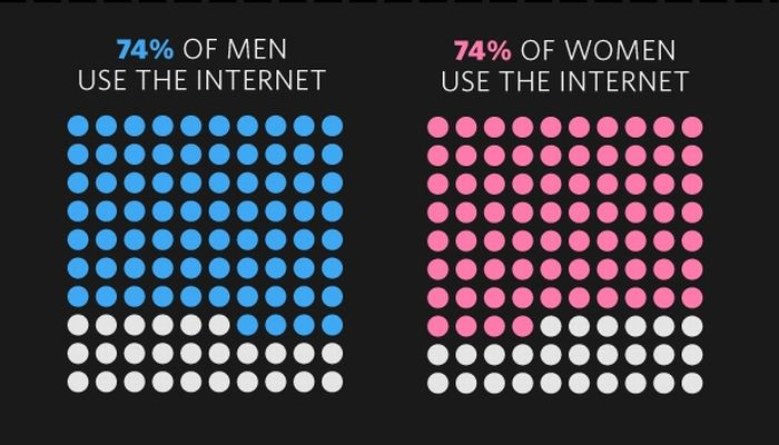The State of The Internet (12 pics)
