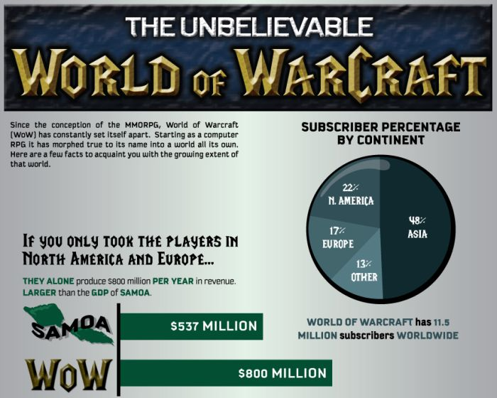 The Unbelievable World of Warcraft (5 pics)