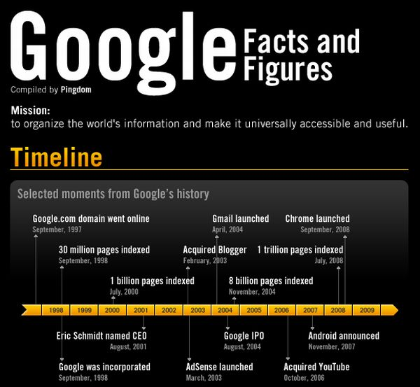 Google. Facts and Figures (5 pics)