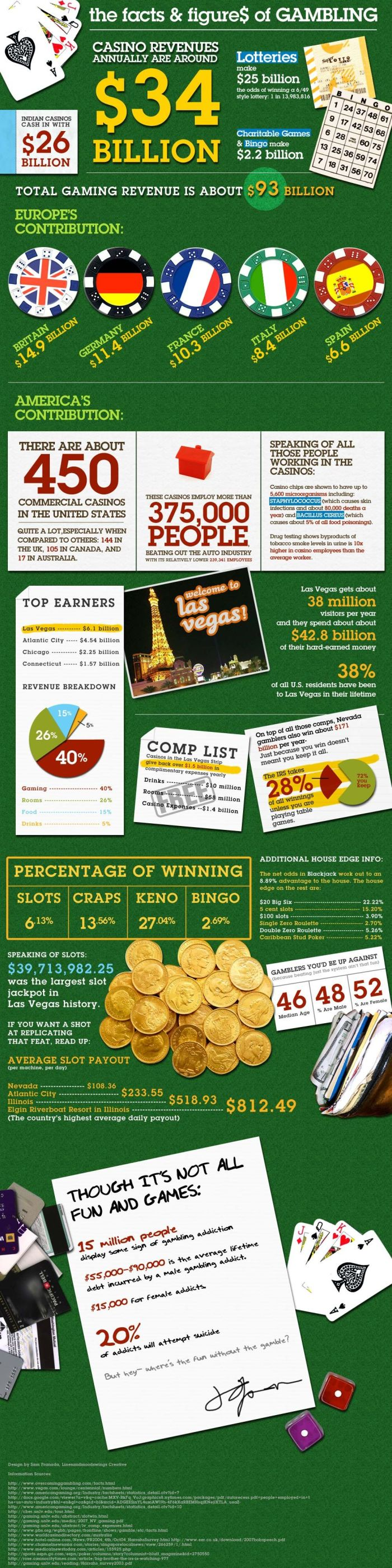 Amazing Collection of Infographics (45 pics)