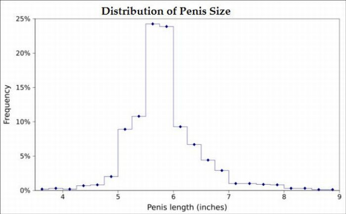 Penis Size Charts (4 pics)