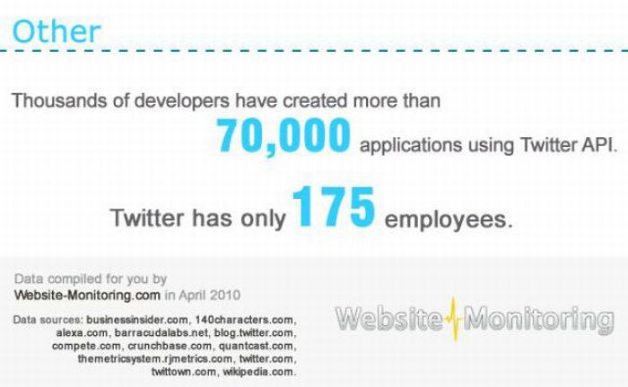 Facts About Facebook and Twitter (9 pics)