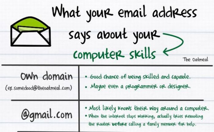 What Your Email Address Says About You (1 pics)
