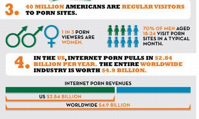 Facts About Internet Porn (5 pics)