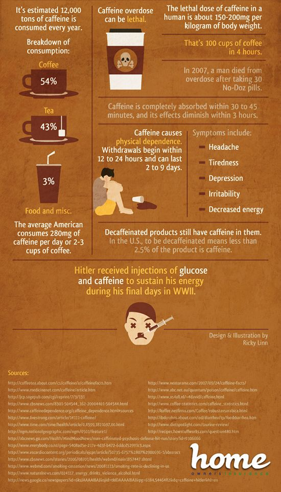 15 Things You Should Know About Caffeine (3 pics)