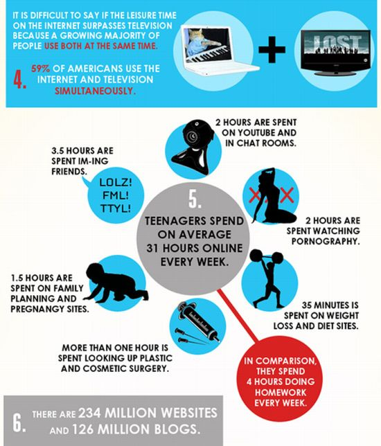 Facts About Internet. Interesting Infographic (6 pics)