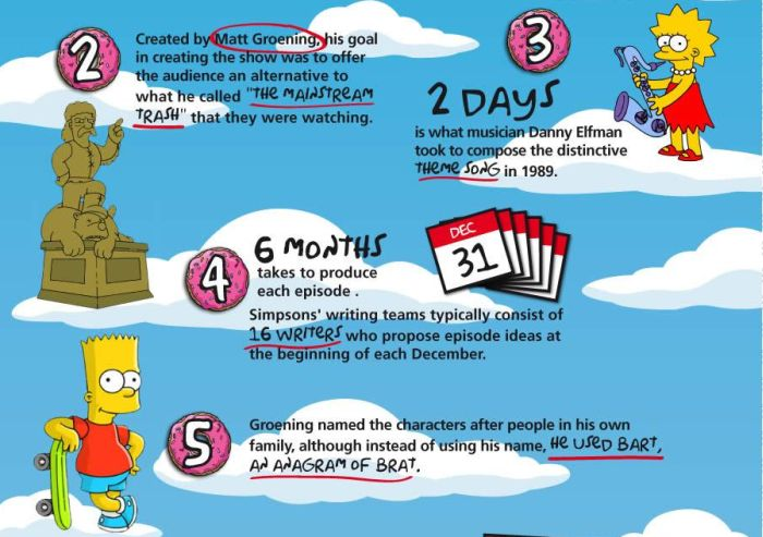 15 Things You Didn't Know About Simpsons (4 pics)