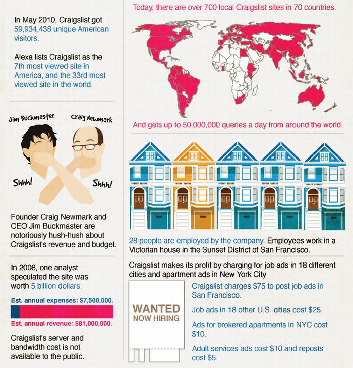 Facts About Craigslist (4 pics)