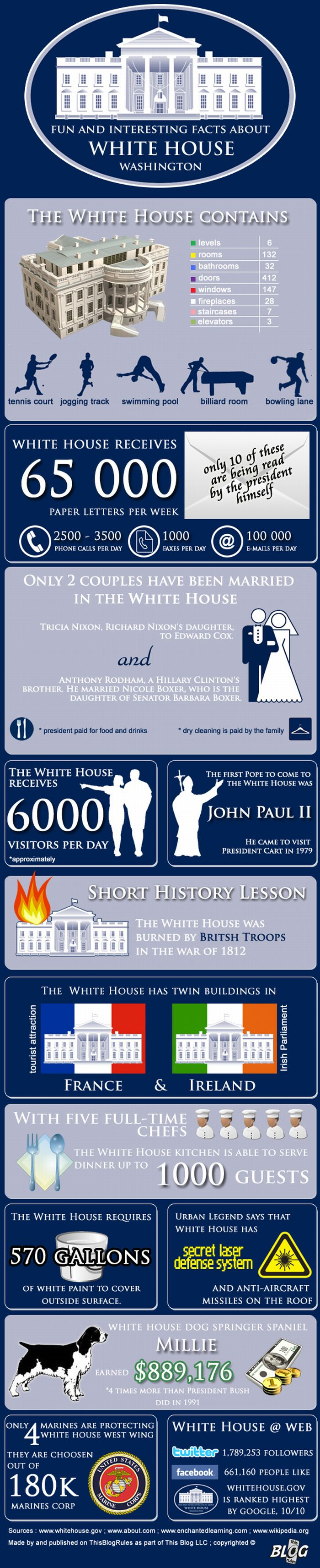 Facts About White House (Infographic)
