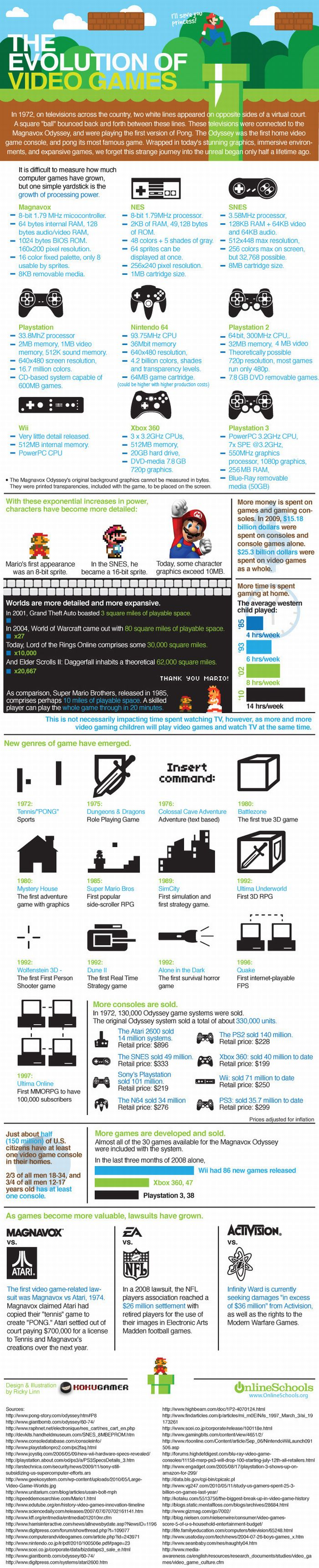 Evolution of Gaming (Infographic)