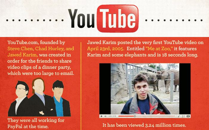 Facts About Youtube (Infographic)