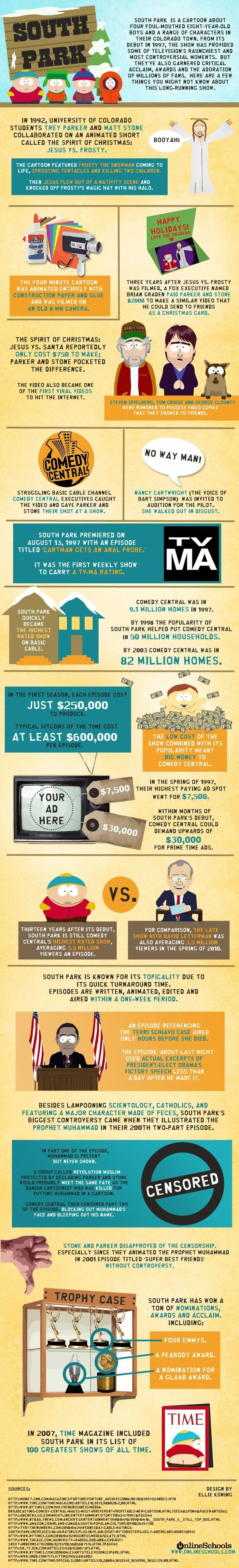 Interesting Facts About South Park (infographic)