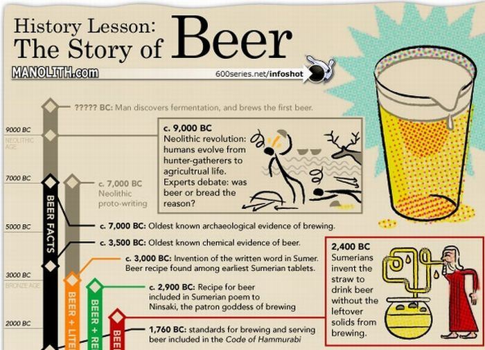 Facts about Beer (2 infographics)