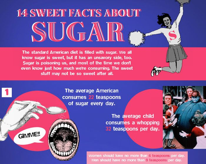 Facts about Sugar (infographic)
