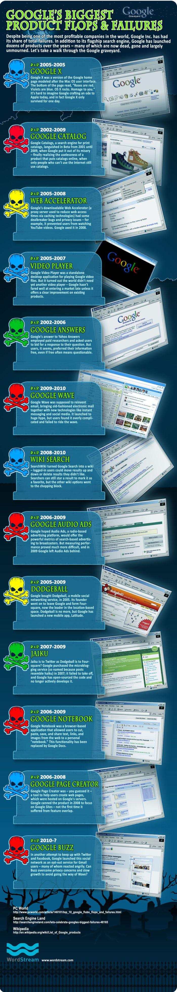 Google's Biggest Product Flops and Failures (infographic)