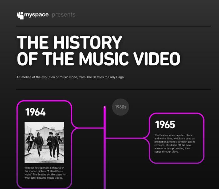 The History of Music Videos (infographic)
