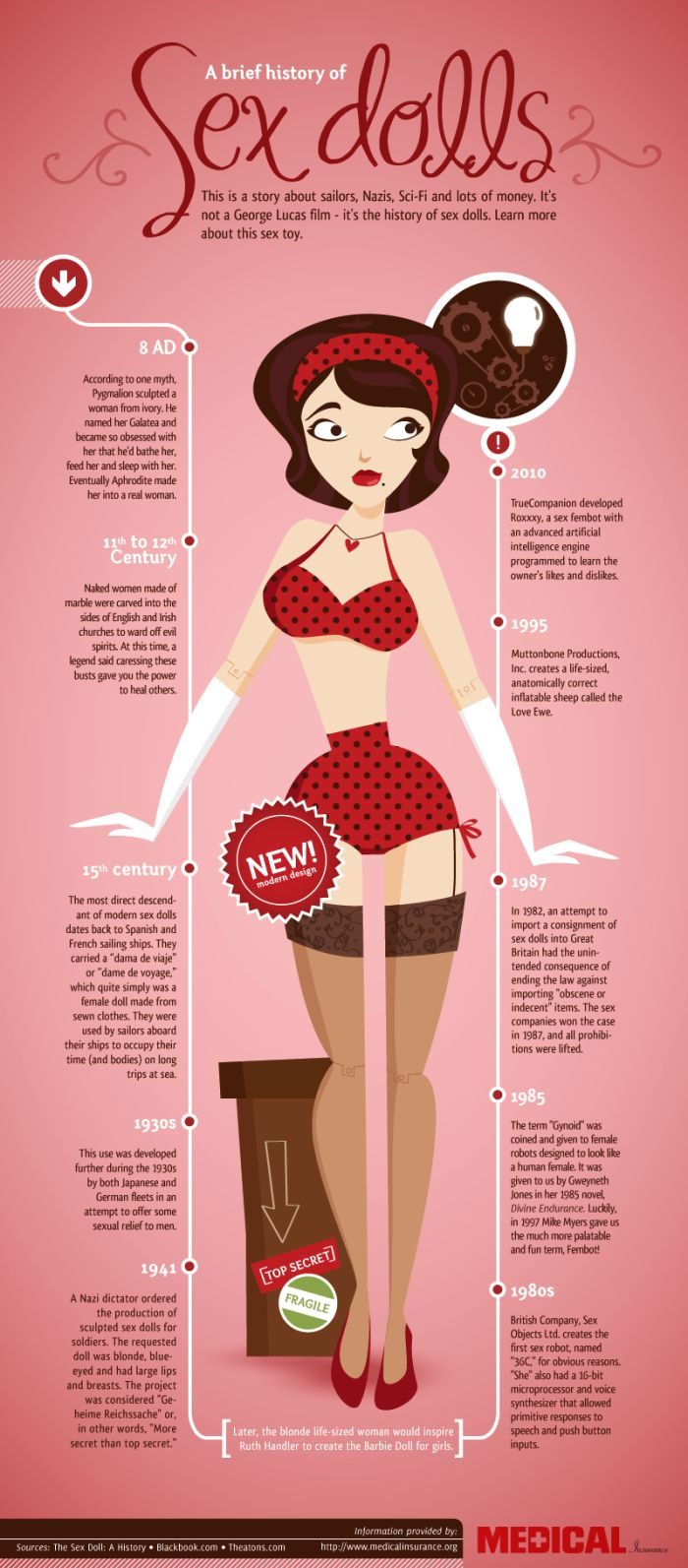 A Brief History of Sex Dolls (Infographic)