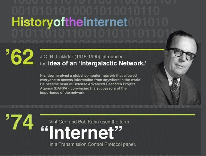 History Of The Internet Essay