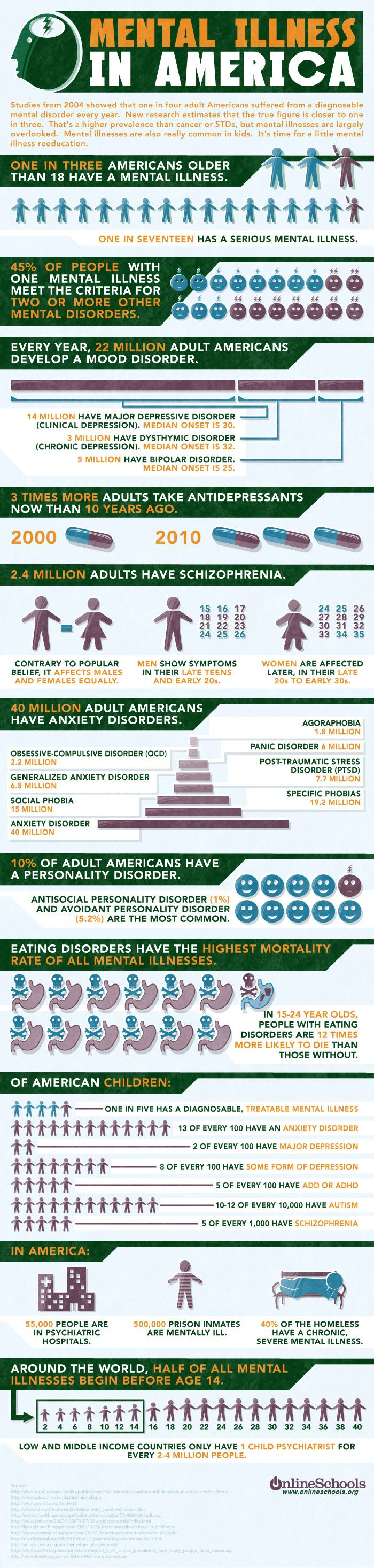 Mental Illness in America (infographic)