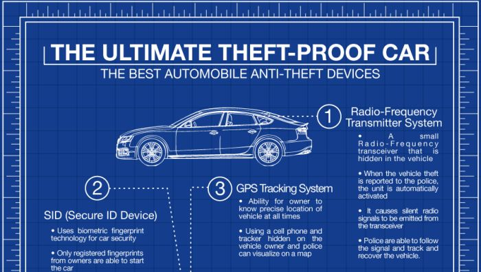 The Ultimate Theft Proof Car (infographic)