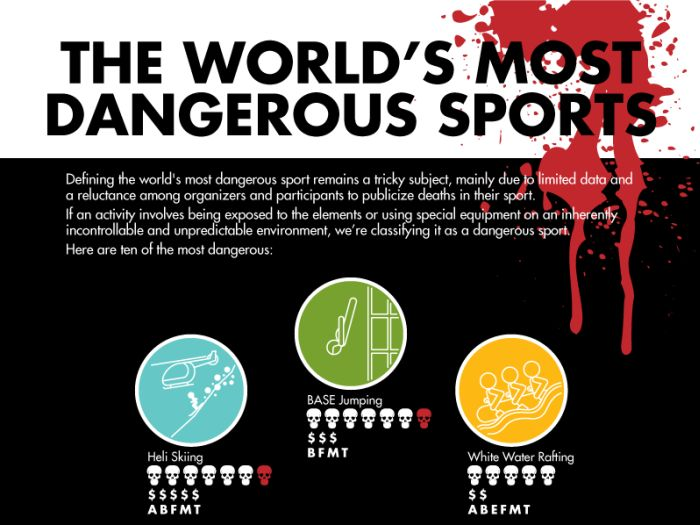 The World's Most Dangerous Sports (infographic)