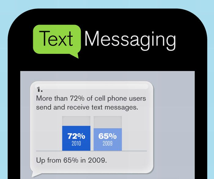 Facts About Text Messaging (infographic)