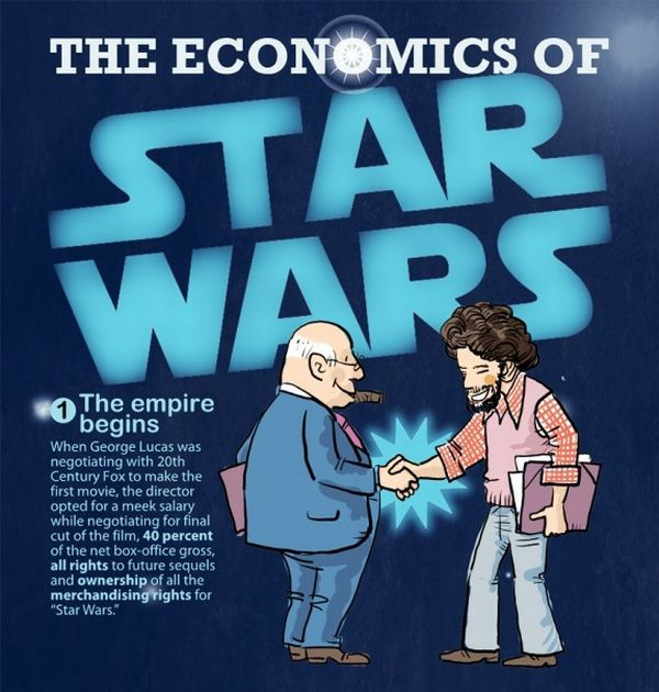 The Economics of Star Wars (infographic)