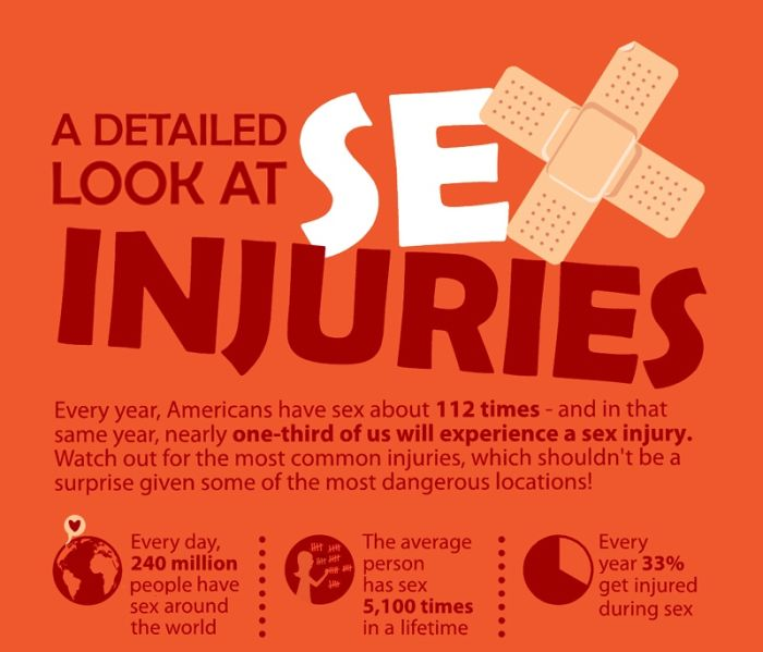 A Detailed Look at Sex Injuries (Infographic)