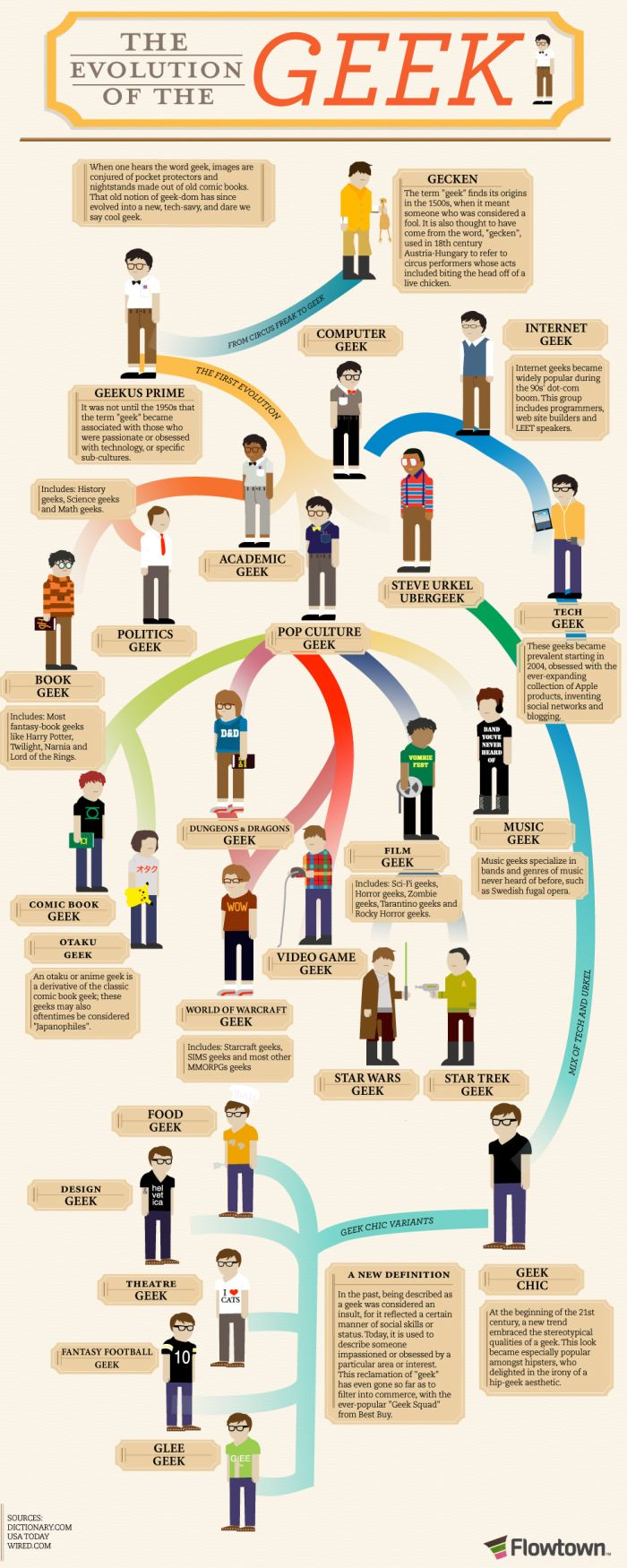 The Evolution of Geek (infographic)