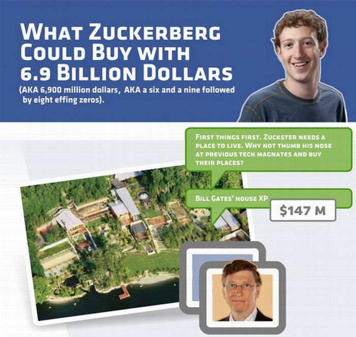 What Zuckerberg Could Buy With All His Money (infographic)
