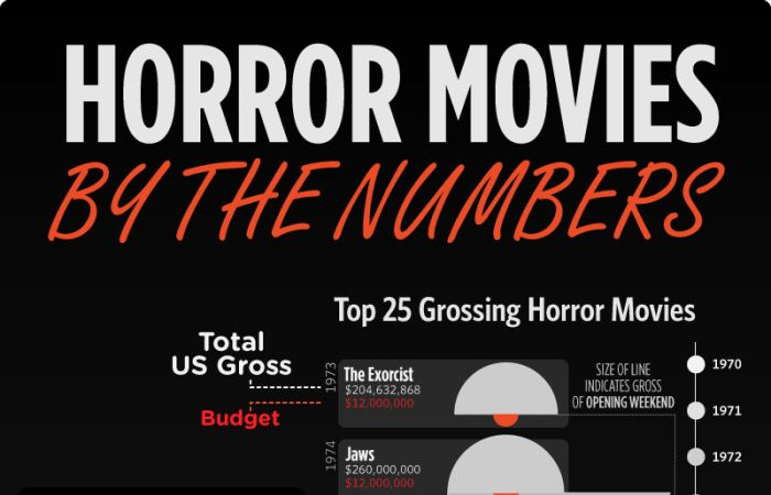 Horror Movies by the Numbers (infographic)