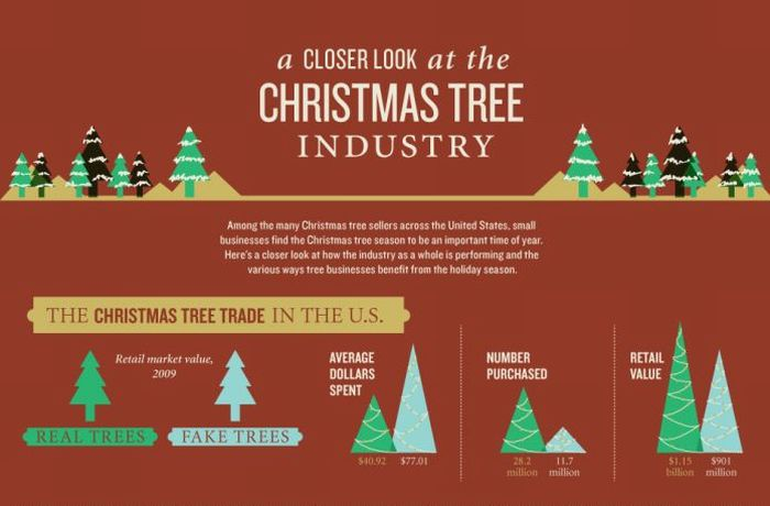 A Closer Look at the Christmas Tree Industry (infographic)