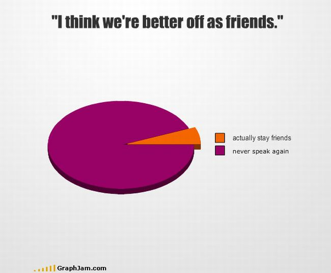 Funny Graphs And Charts (35 pics)