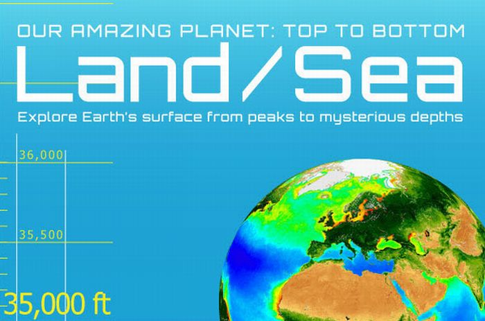 Our amazing planet: Top to bottom (infographic)