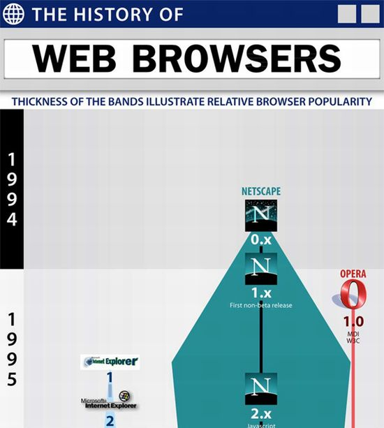 The Evolution Of Web Browsers (infographic)