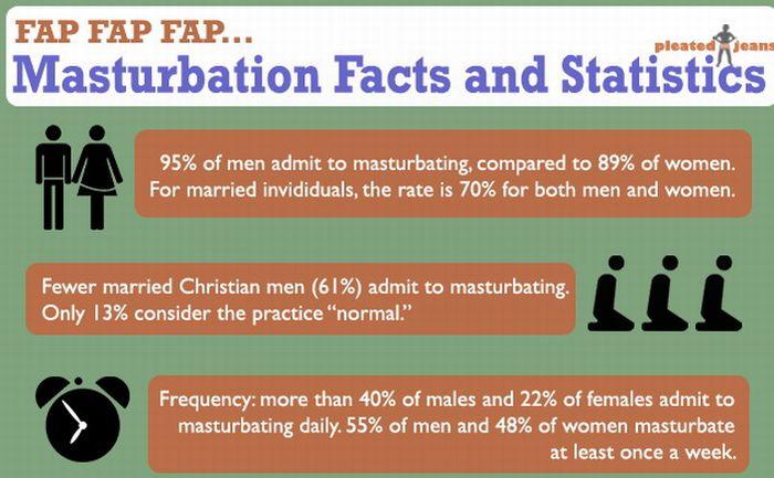 Masturbation Facts and Statistics (infographic)