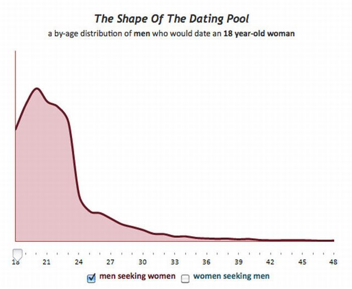 Charts About Dating and Sex (27 pics)