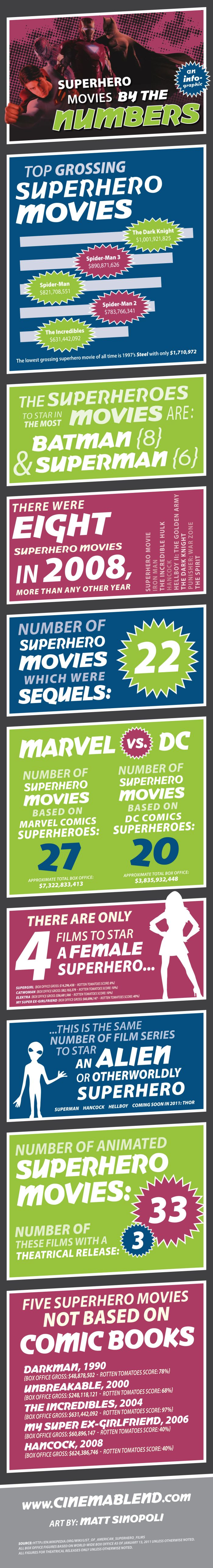 Superhero Movies By The Numbers (infographic)