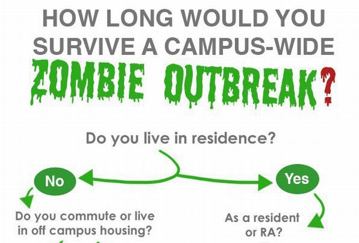 How Long Would You Survive a Campus-Wide Zombie Outbreak? (1 pic)