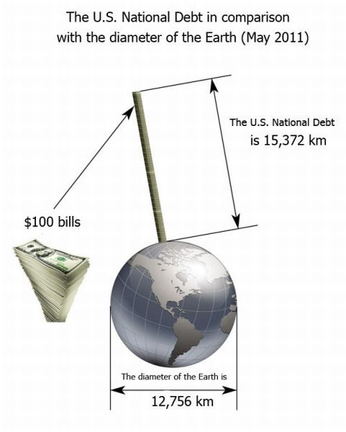 USA National Debt in Numbers (4 pics)