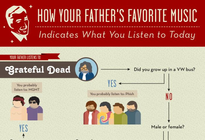 How Your Dad's Music Influences Your Taste