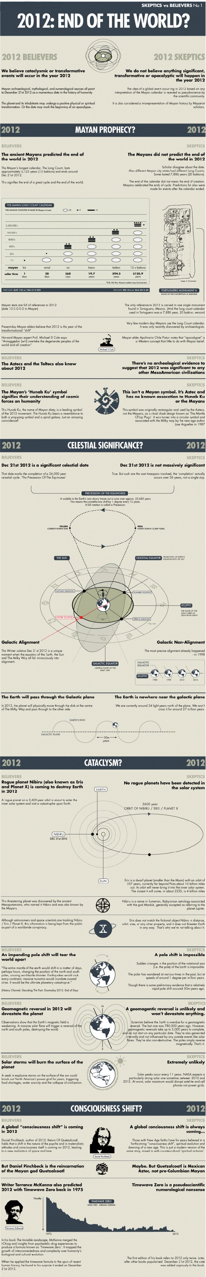 2012: The End Of The World? (infographic)