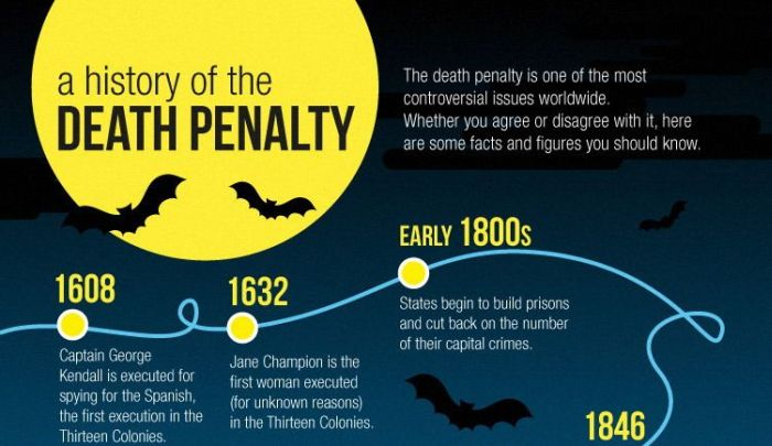 History of the Death Penalty (infographic)