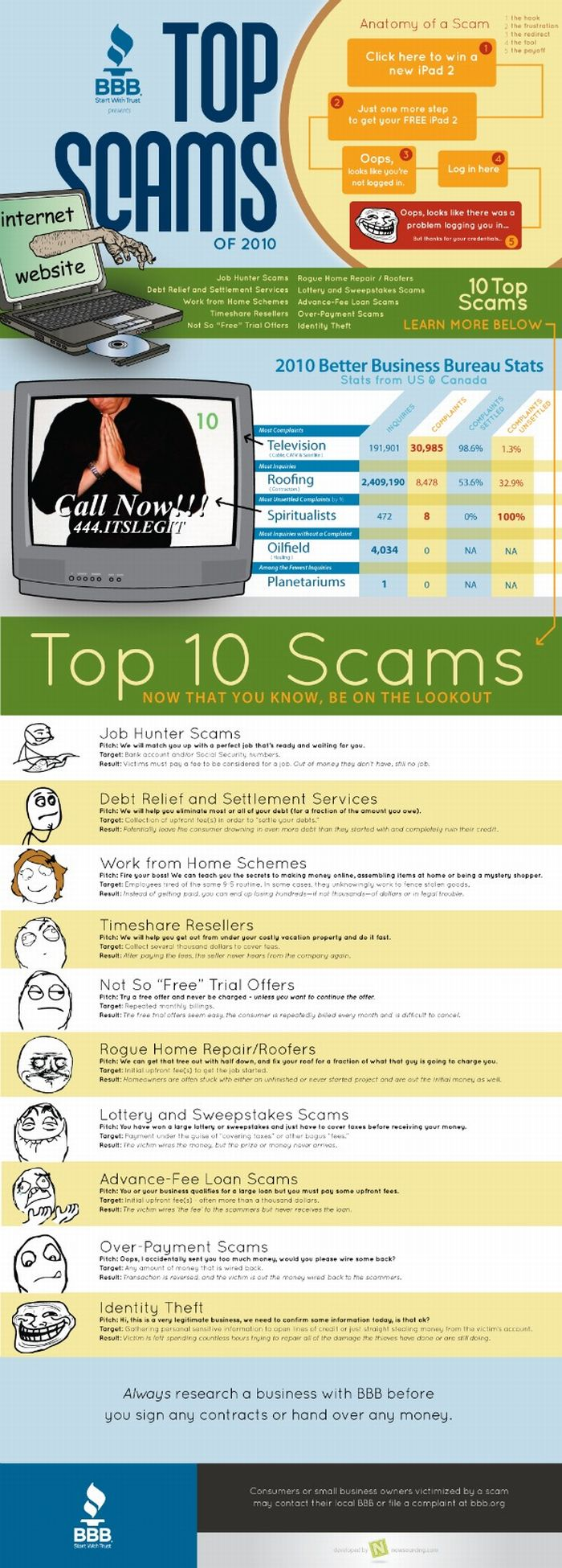 Top Online Scams (infographic)